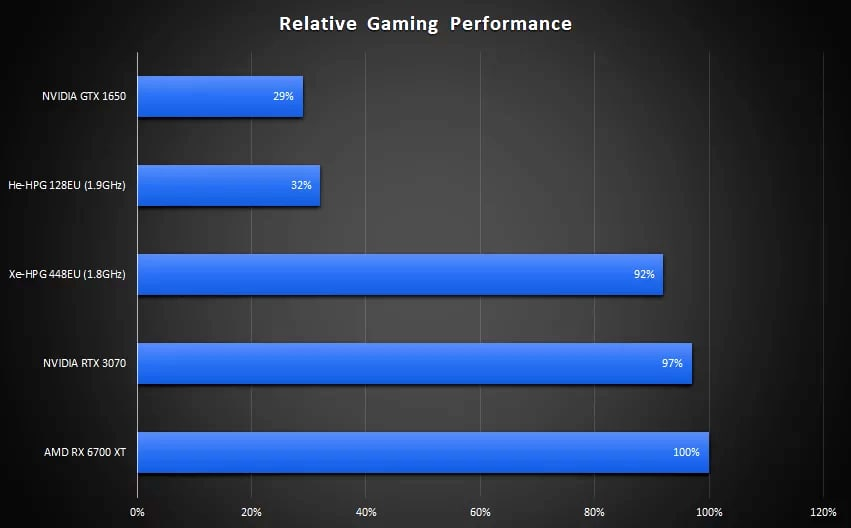 Xe-HPG Graphics Faster than the NVIDIA RTX 3070