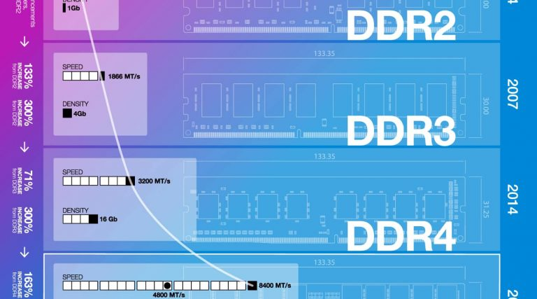 Disadvantages of DDR5 RAM   Are there any?